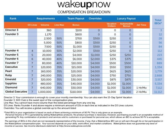 WakeUpNow scam wake up now scam pyramid scheme compensation plan review legit 01