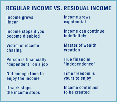 http://tggworld.com/wp-content/uploads/2013/11/what-is-residual-income-1.png